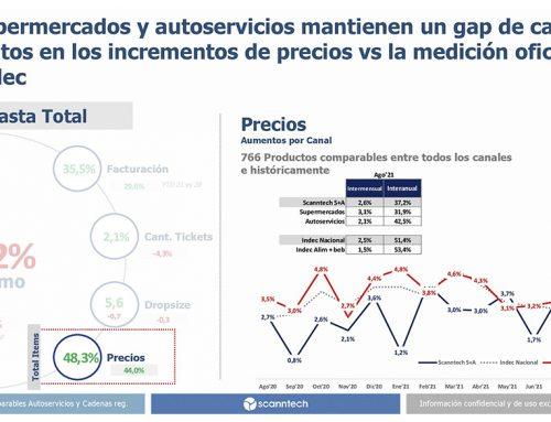 📈 MERCADOS Informe CAS Y FASA – SCANNTECH Agosto 2021